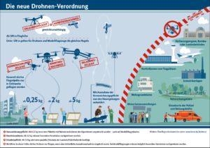 Schema Flyer Drohnenverordnung